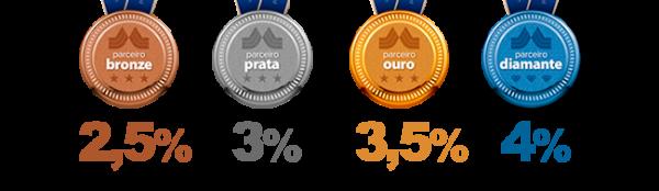 Medalhas do cashback do Martins com as porcentagens descritas acima.