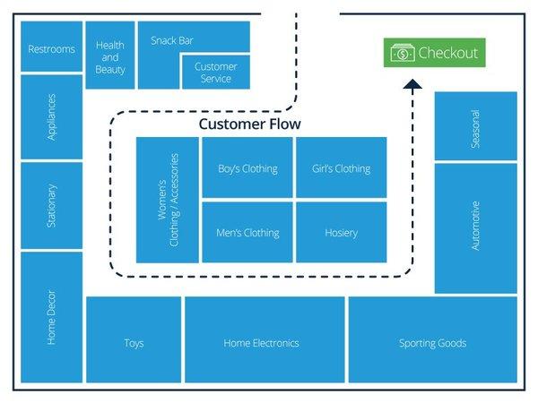 Ilustração de plano em loop para layout de loja.